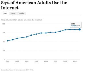 Pew Research Center surveys, 2000-2015