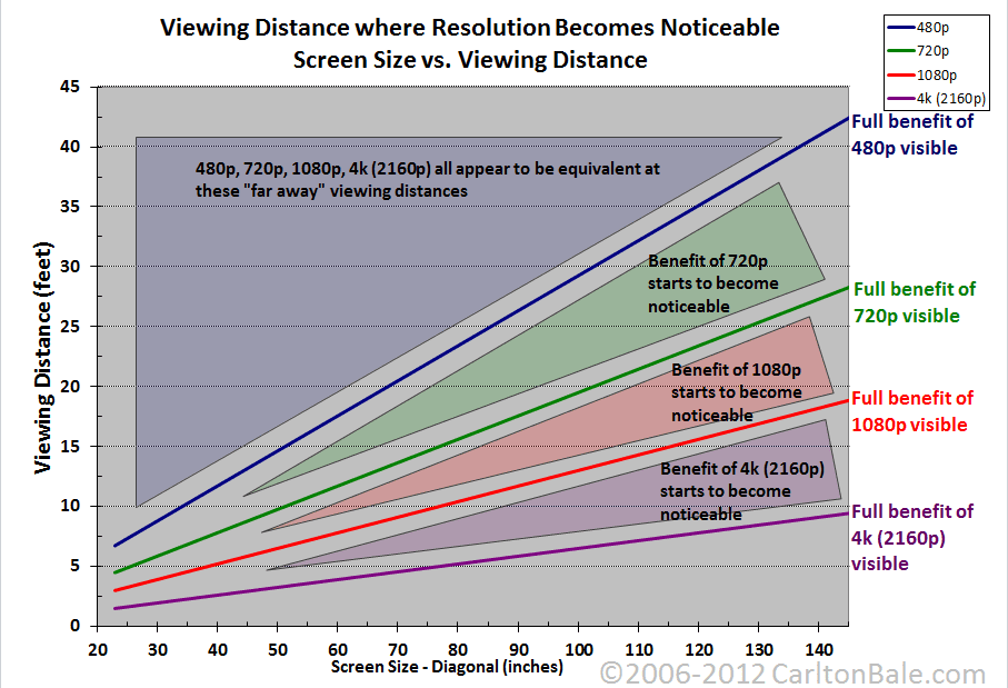 viewing-distance-4k